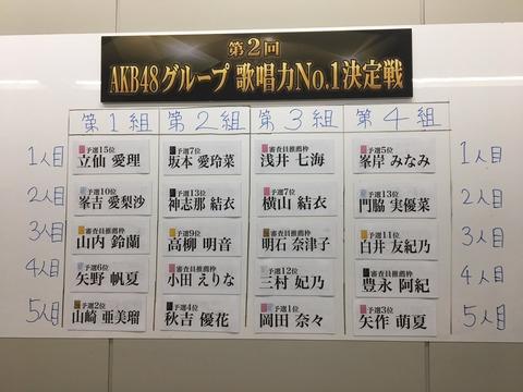 【悲報】AKB48G歌唱力No1決定戦のグループ分け抽選で不正疑惑、急遽抽選配信した結果