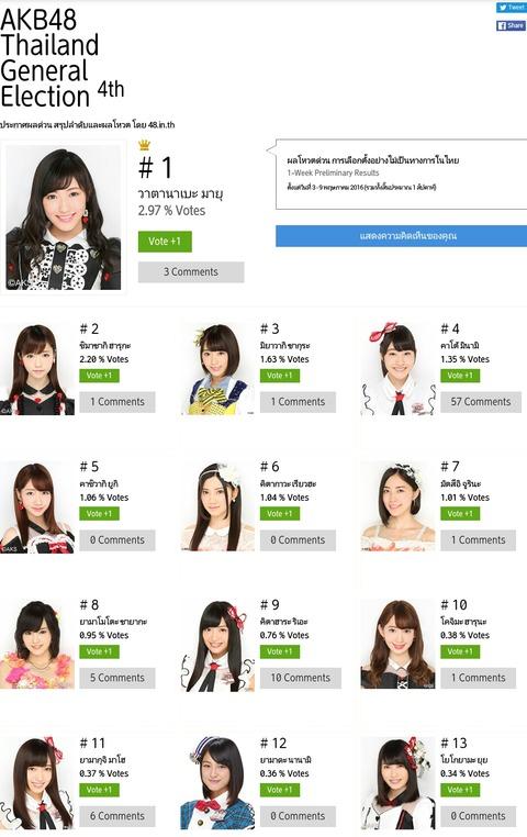 【朗報】SKE48北川綾巴がタイの総選挙でこじはる、山本、珠理奈を抑えて6位にランクイン