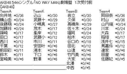 【AKB48G】握手5部制でUGの人気メンバーにユニットセンターすら与えない鬼畜グループがあるらしい