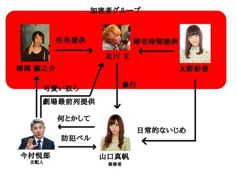 【画像】NGT48山口真帆暴行事件の人物相関図が闇深すぎ・・・