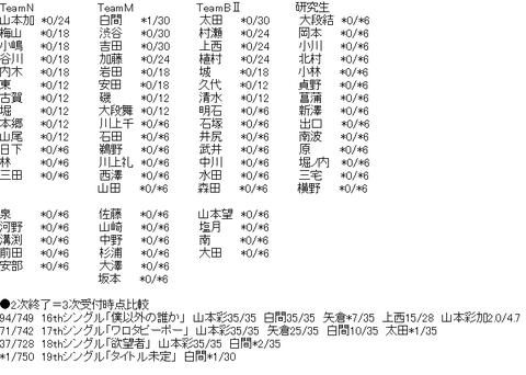【悲報】NMB48新曲の売れ行きがヤバ過ぎるwww
