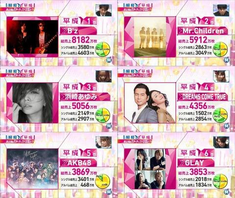 MステのCD売上ランキング「AKB48だけおかしい」と物議に
