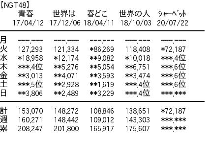 """[Triste nouvelle] NGT48 """"Sherbet Pink"""" 5ème jour également tous les jours 6ème place"""