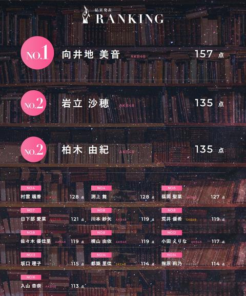 【AKB48】センター試験選抜「君は僕の風」感想スレ【向井地美音】