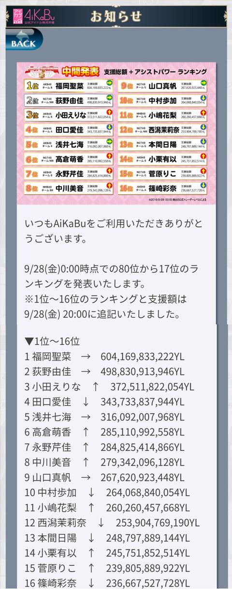 【AiKaBu】ユニット選抜決定戦中間発表キタ━━━(゚∀゚)━━━!!