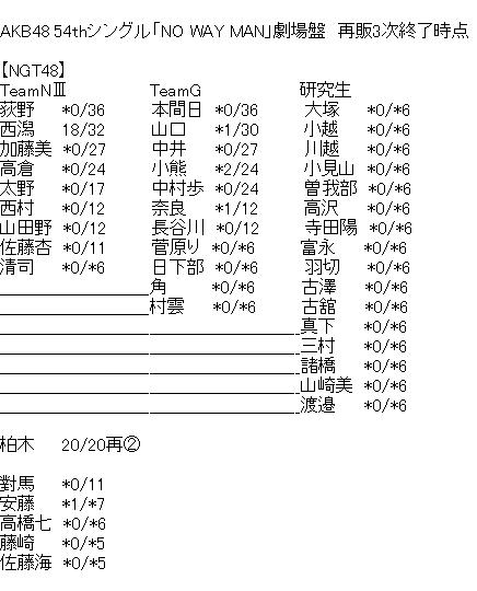 【NGT48】西潟茉莉奈、完売18で一強体制へ!荻野本間中井は完売0