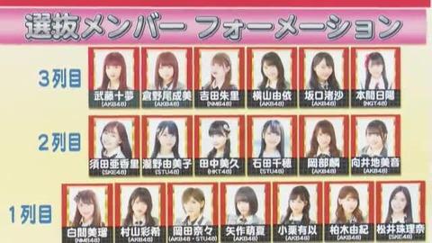 【悲報】横山由依が卒業したら太田プロ枠で中井りかがAKB48選抜に滑り込んでくる地獄絵図・・・