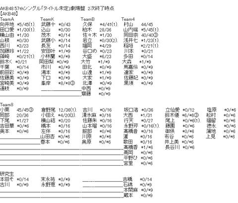 【悲報】AKB48込山チームKが不人気すぎる・・・