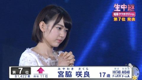 【HKT48】2016年の総選挙で宮脇咲良は何位まで上がってくると思う?