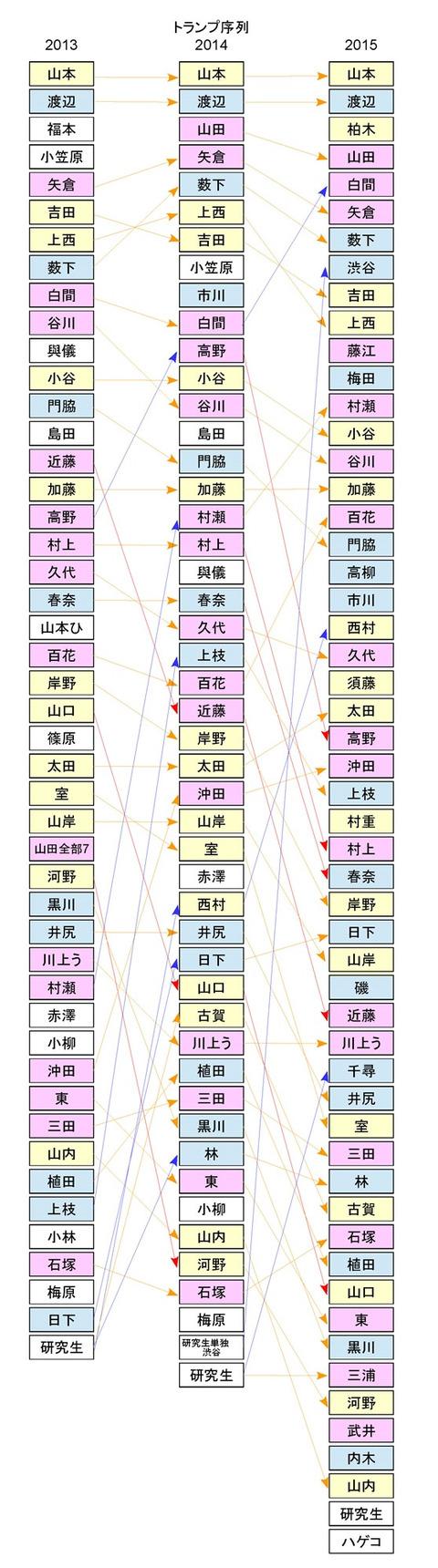 【NMB48】2年前と今の序列変動が割とリアル