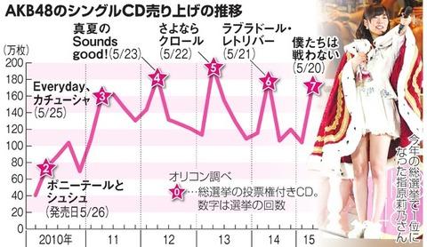 【AKB48G】総選挙が無くなってなにかマイナスなことある?