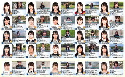 【悲報】STU48、2期オーディション最終落選者がお漏らしw「○○はジャニヲタ ○○は彼氏持ち 保護者がキモヲタを見てドン引き 娘が心配。」