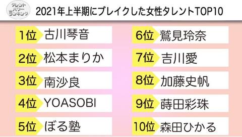 【衝撃】2021年上半期ブレイク女性タレントTOP10に森田ひかる、加藤史帆
