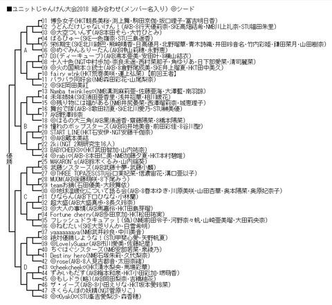 第2回AKB48グループユニットじゃんけん大会の組み合わせと開催会場が決定!