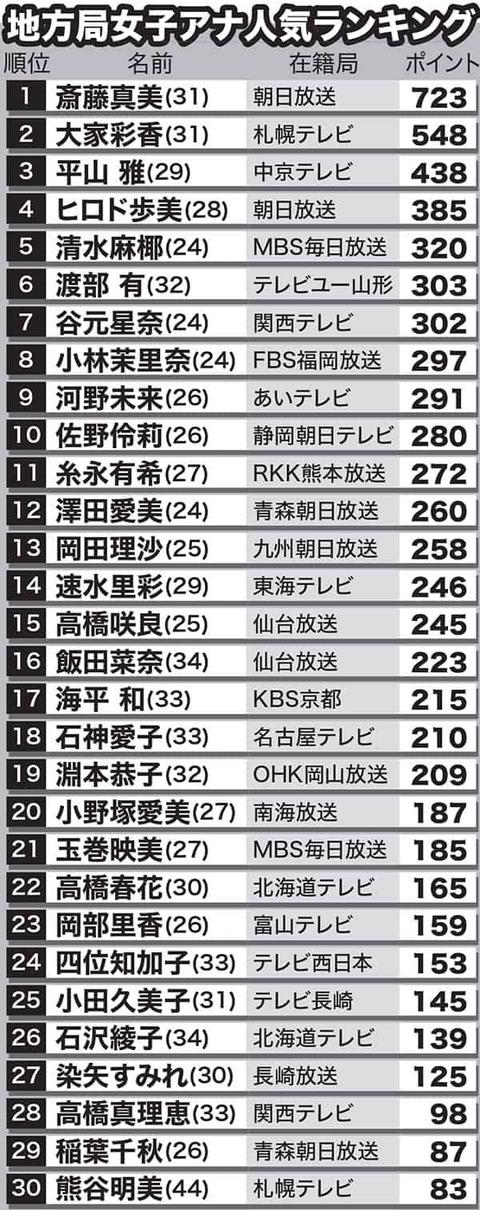 【朗報】元AKB48小林茉里奈アナウンサーが「地方局女子アナ人気ランキング」8位にランクイン