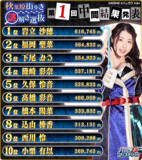 【AKB48】バトフェス「秋葉原街歩き謎解きゲーム選抜バトル」第1回中間結果発表