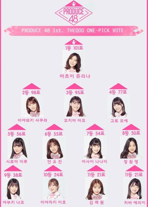 【PRODUCE48】韓国人気ランキングが判明、1位松井珠理奈、2位宮脇咲良、3位小嶋真子