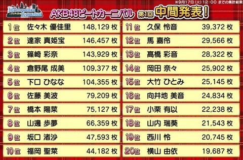 【AKB48】ビートカーニバル「テレビ番組出演メンバー決定戦」第1回中間発表がこちら