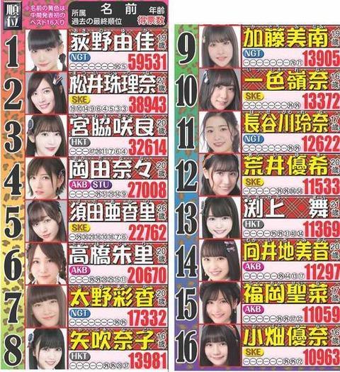 【AKB48G】やっぱり今年は総選挙やっとこうよ