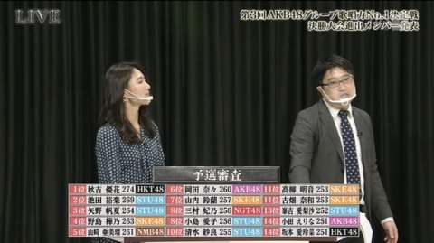 【AKB48G】 歌唱力No. 1 決定戦・ヲタ「審査採点 初日より2日目の方が有利なのでは?」 → 竹中P 「そういった意見は何件も来た。」