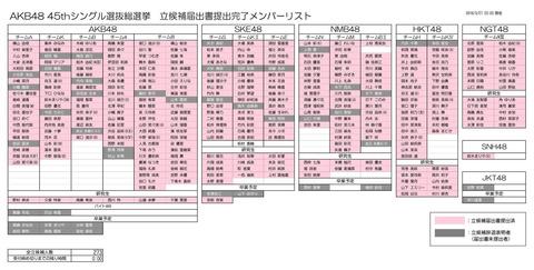 【AKB48G】総選挙を辞退するメリットって何?