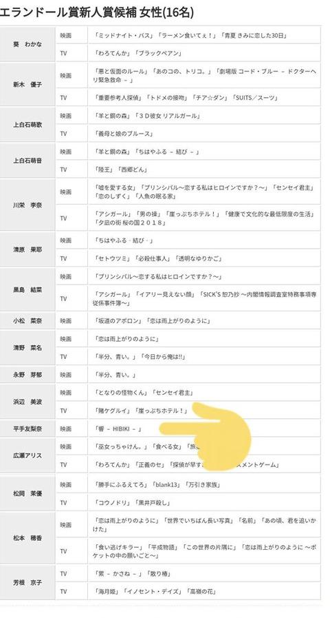 【速報】第43回エランドール賞新人賞に元AKB48川栄李奈さん、欅坂46平手友梨奈さんがノミネート!