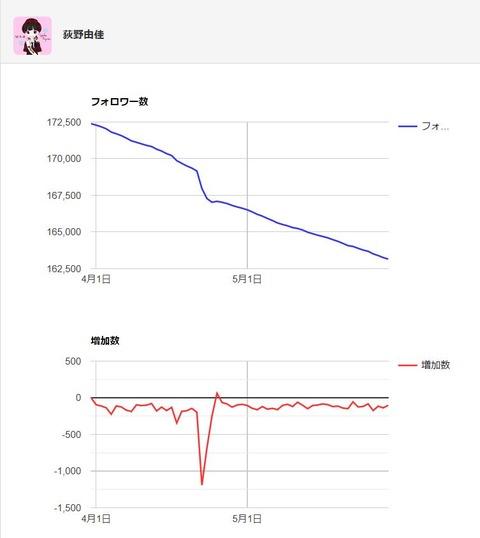 【NGT48】総選挙でぶっちぎり速報1位の大人気メンバー、荻野由佳のフォロワー数は何故減り続けるのか?