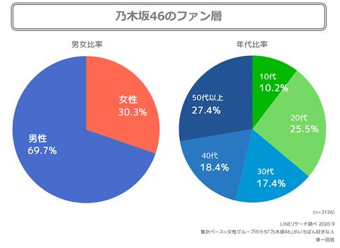 【衝撃】乃木坂46のファン層が高齢化wwwwww