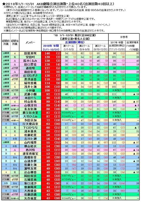【AKB48】2018年のメンバーの劇場公演出演数まとめ