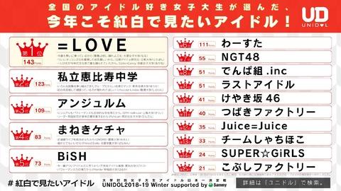 【衝撃】女子に人気のアイドルランキング、=LOVE>BiSH>NGT48