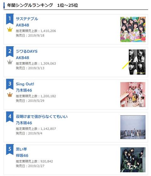 【悲報】2019年間CD売上ランキングが酷過ぎるwwwwww【AKB48G・坂道G】