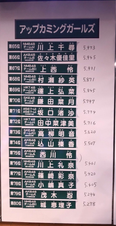 【SKE48】鎌田菜月「速報70位だったけど目標は選抜圏内にするわw」【総選挙】