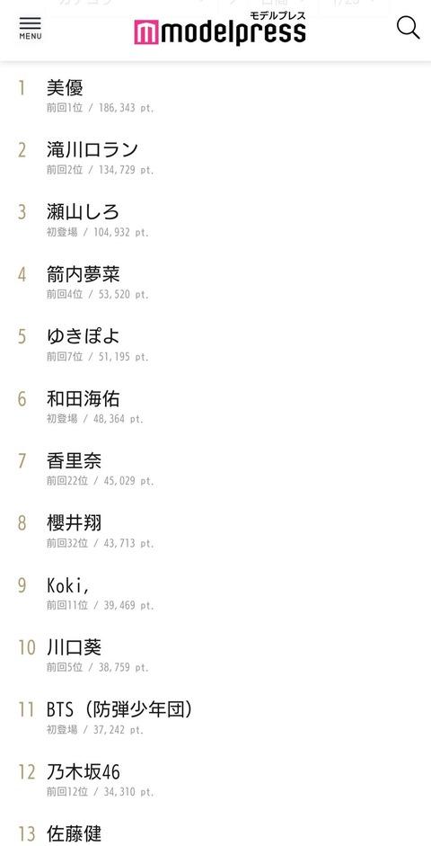【朗報】NMB48和田海佑、知名度大幅アップで人気も急上昇!モデルプレスの初グラビア記事が乃木坂らを抑え初登場6位の快挙!