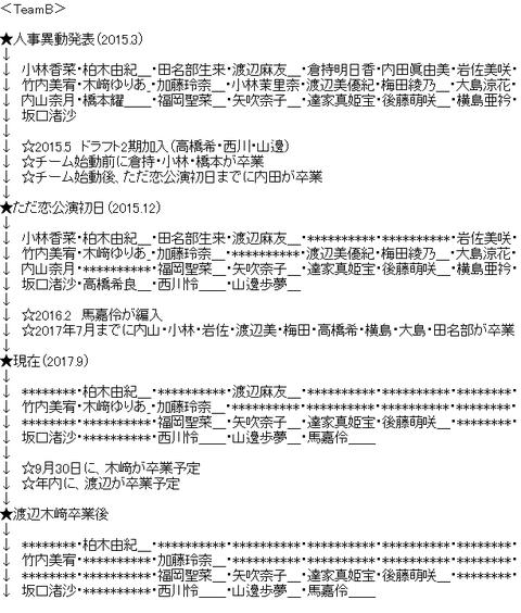 【悲報】チームBの純AKB48メンバーが柏木加藤竹内福岡達家後藤馬嘉伶の7人だけに