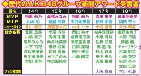 【地獄】AKB48新聞アワード ニューヒロイン賞の過去の受賞者wwwwww