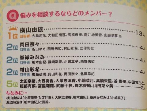【AKB48】「悩みを相談するならどのメンバー?」で横山由依が1位って意外と人望あるんだな