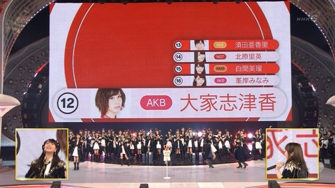 【AKB48G】紅白選抜が実人気を反映してるとは何だったのか?