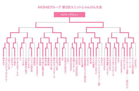 【AKB48Gじゃんけん大会】Fortune cherry(多田京加・松田祐実)祝勝会場