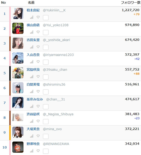 【Twitter】フォロワー数、AKB48小栗有以8.8万人、次期エース矢作萌夏6.9万人、=LOVE齊藤なぎさ11.9万人