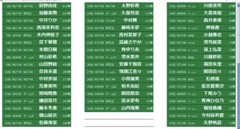 【厄介ランキング】NEX選抜総選挙の速報結果がこちらwww