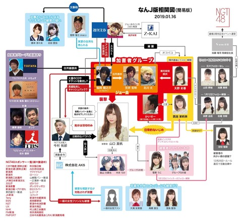 【NGT48暴行事件】結局嘘をついてるのは誰だ!?