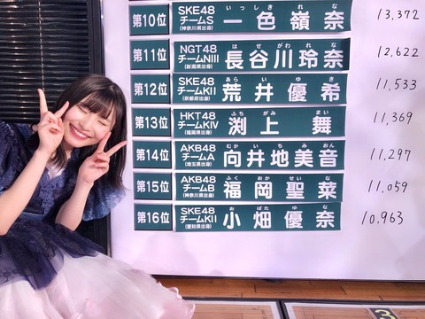 【AKB48総選挙】速報でランクインして素直に嬉しかったメンバー