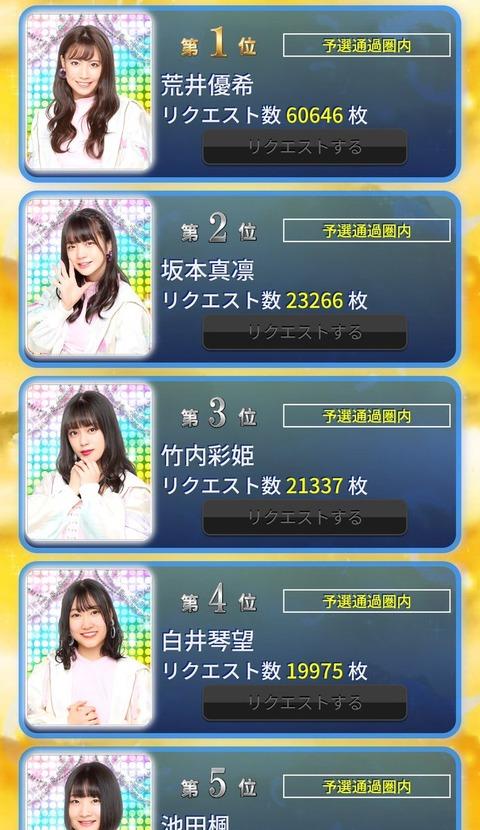 【悲報】圧倒的人気を誇る世界チャンピオン松井珠理奈さん、SKE48のP4UCM選抜予選速報で35位wwwwww
