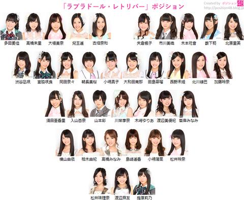 【AKB48】ラブラドール・レトリバー36人選抜の将来有望感が凄いwww