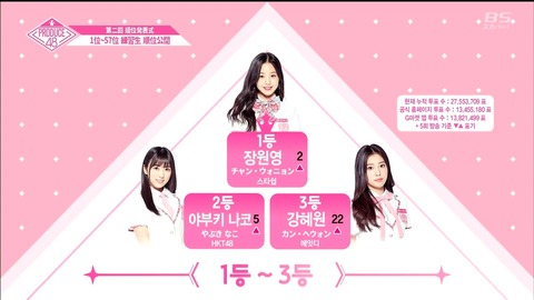 【PRODUCE48】第二回韓国国民投票結果、2位矢吹奈子、7位宮脇咲良、12位本田仁美、13位白間美瑠
