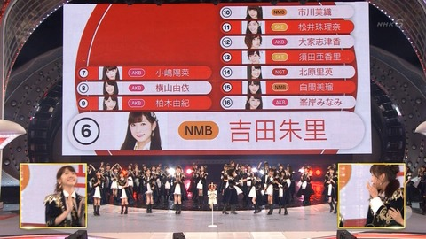 【AKB48総選挙】今年の見所は吉田朱里の順位だよな
