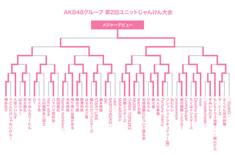 【AKB48G】じゃんけん大会、優勝は「Fortune cherry」多田京加・松田祐実!!!