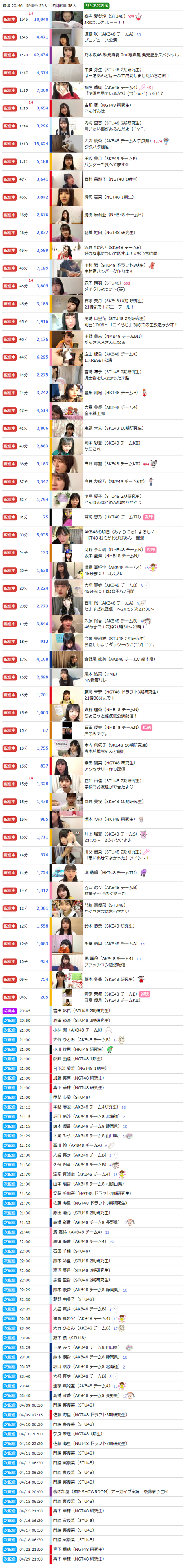 【SHOWROOM】AKB48Gのメンバー配信しすぎwwwwww