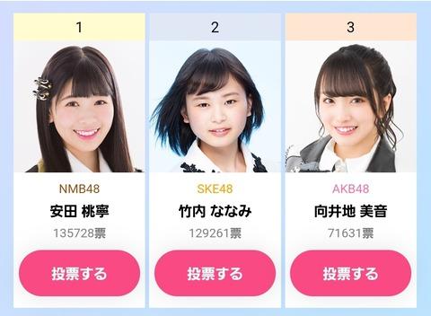【AKB48G】写真集選抜イベント1位は安田桃寧(NMB48)で当確か?