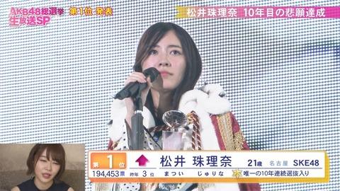 【悲報】Twitterフォロワー数純増ランキングで総選挙1位の松井珠理奈さんが93位で岡田奈々さんにも完敗